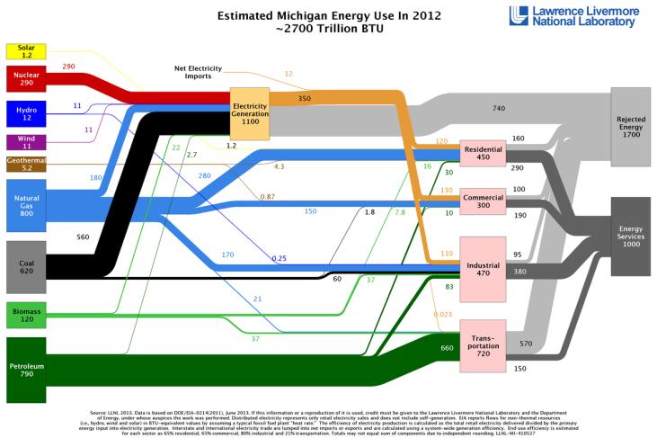energy_2012_united-states_mi