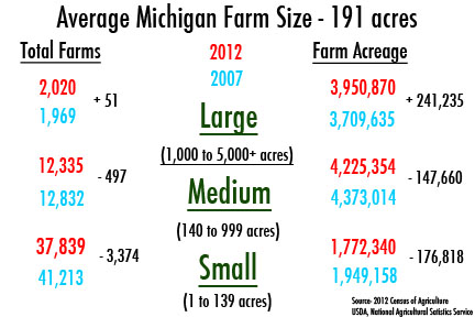 Farm Size Breakdown